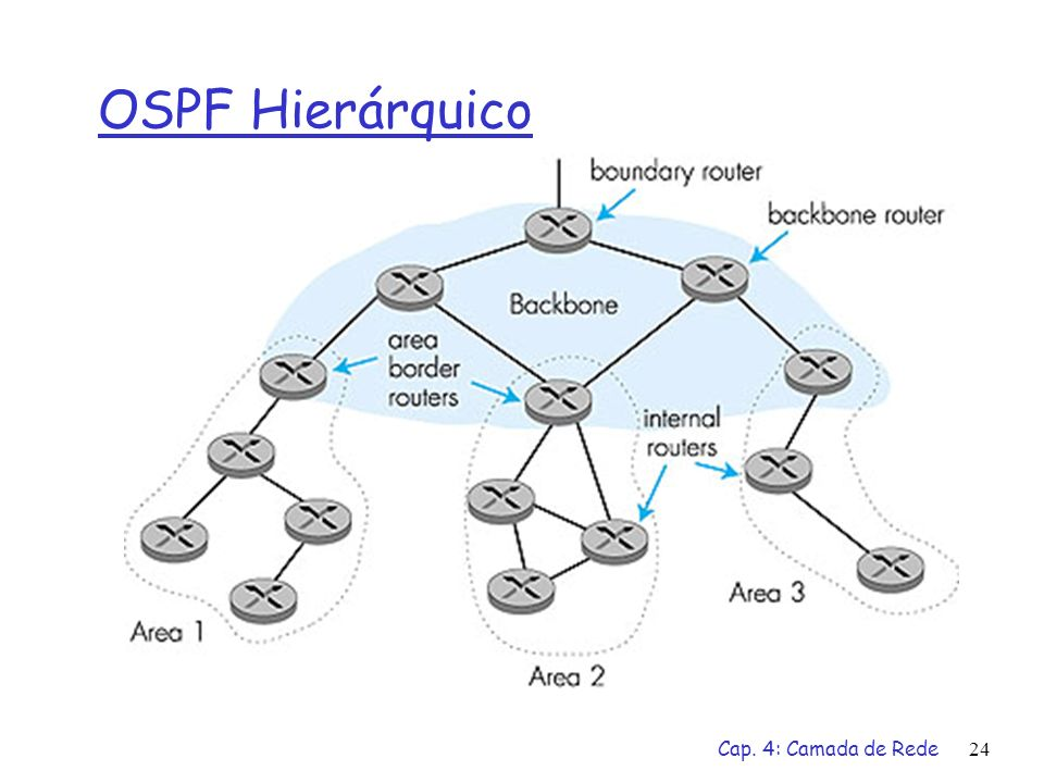 OSPF Hierárquico Cap. 4: Camada de Rede