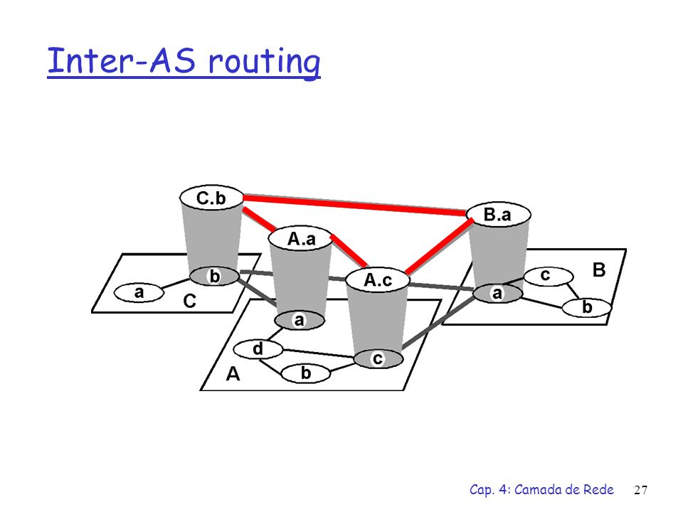 Inter-AS routing Cap. 4: Camada de Rede
