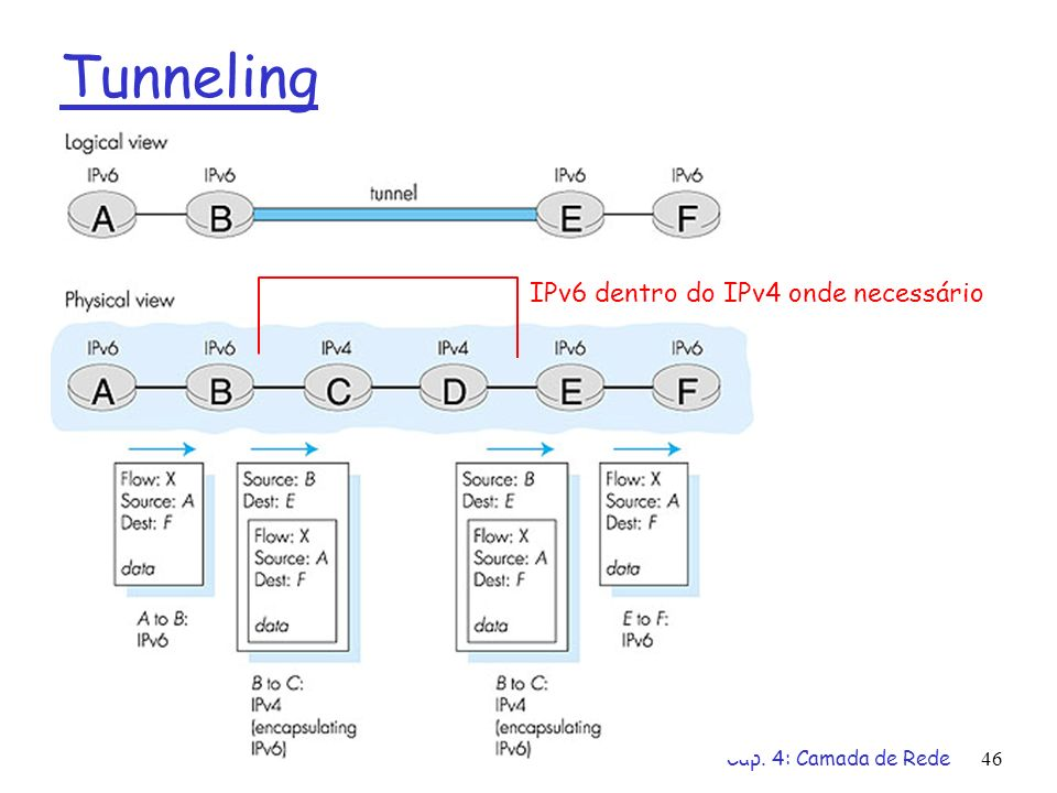 Tunneling IPv6 dentro do IPv4 onde necessário Cap. 4: Camada de Rede