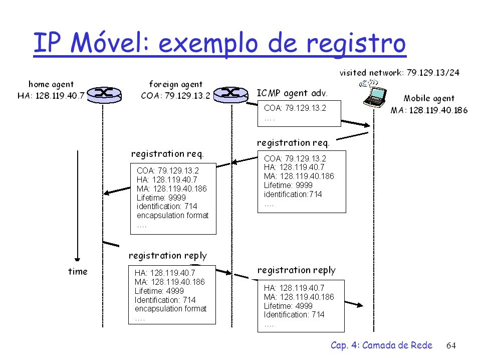 IP Móvel: exemplo de registro