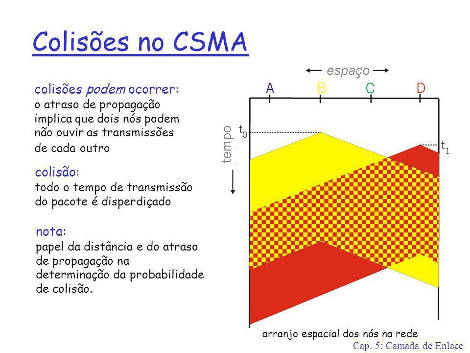 Colisões no CSMA espaço colisões podem ocorrer: tempo colisão: nota: