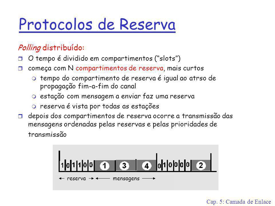 Protocolos de Reserva Polling distribuído: