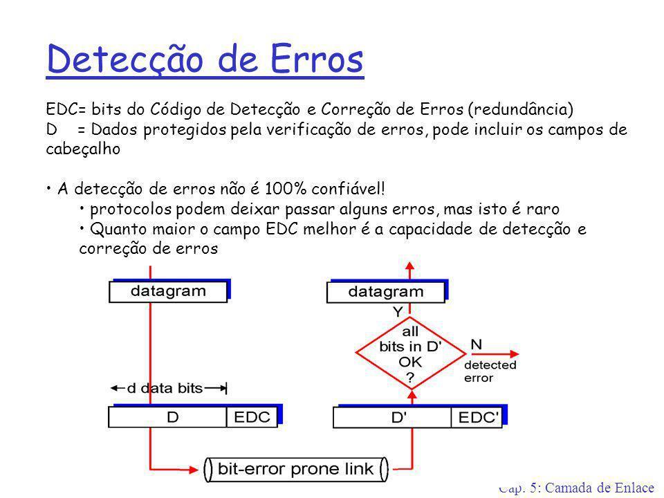 Detecção de Erros EDC= bits do Código de Detecção e Correção de Erros (redundância)
