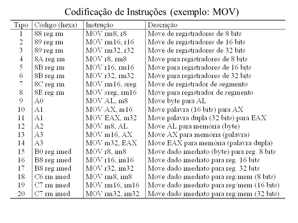 Codificação de Instruções (exemplo: MOV)