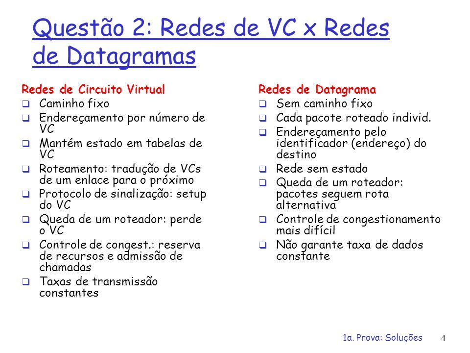 Questão 2: Redes de VC x Redes de Datagramas