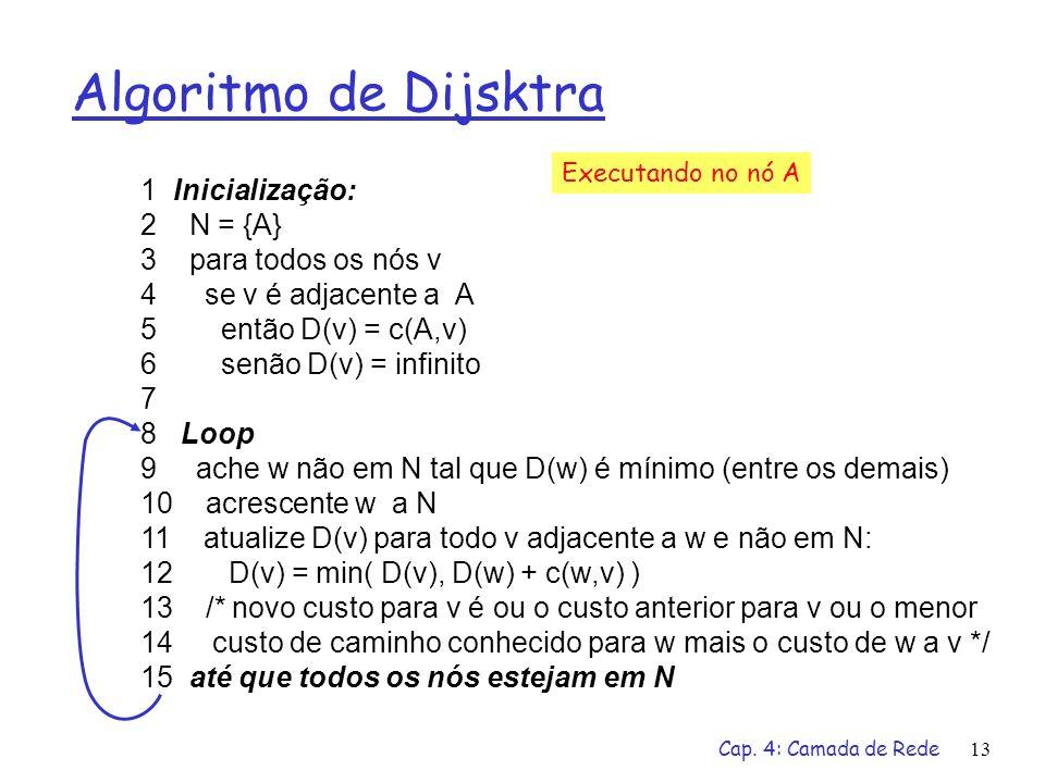 Algoritmo de Dijsktra 1 Inicialização: 2 N = {A} 3 para todos os nós v