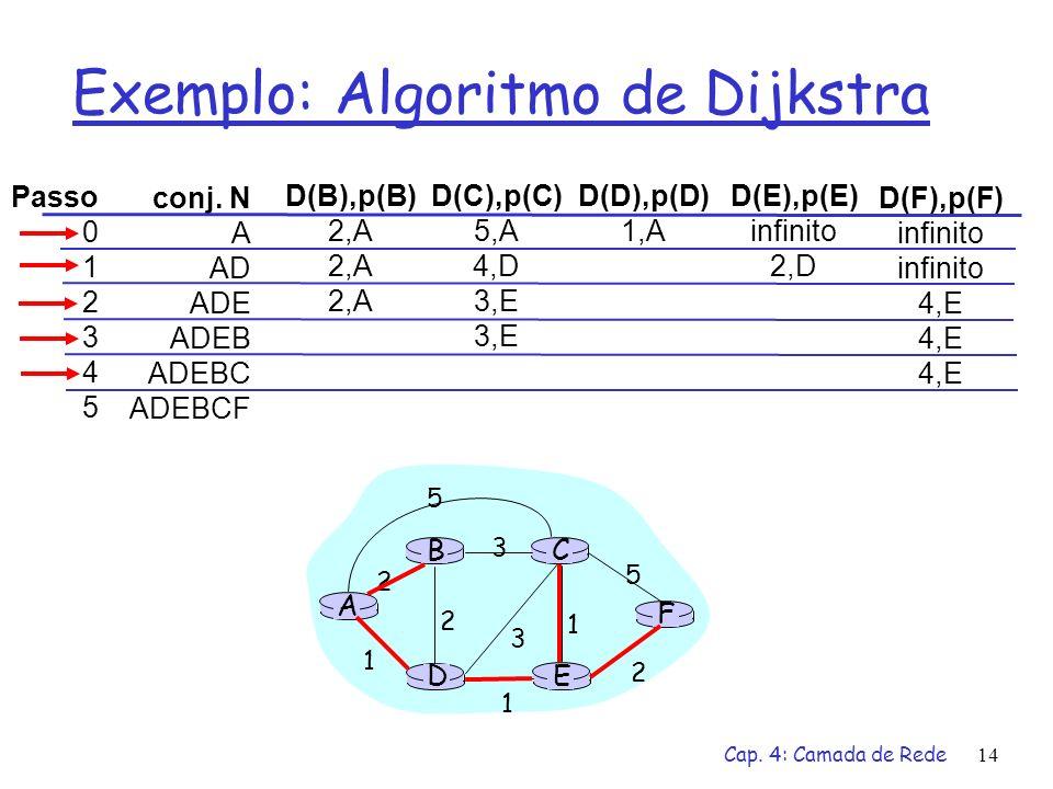Exemplo: Algoritmo de Dijkstra