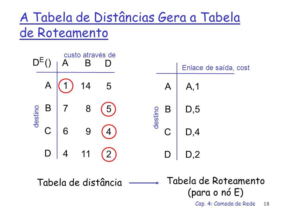A Tabela de Distâncias Gera a Tabela de Roteamento
