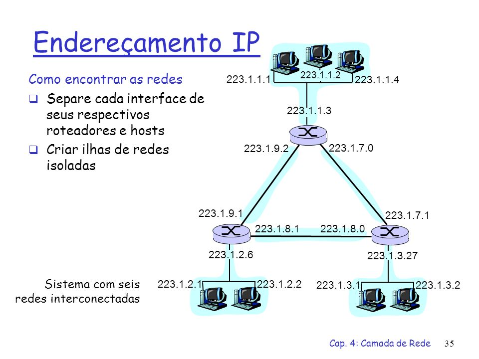 Endereçamento IP Como encontrar as redes