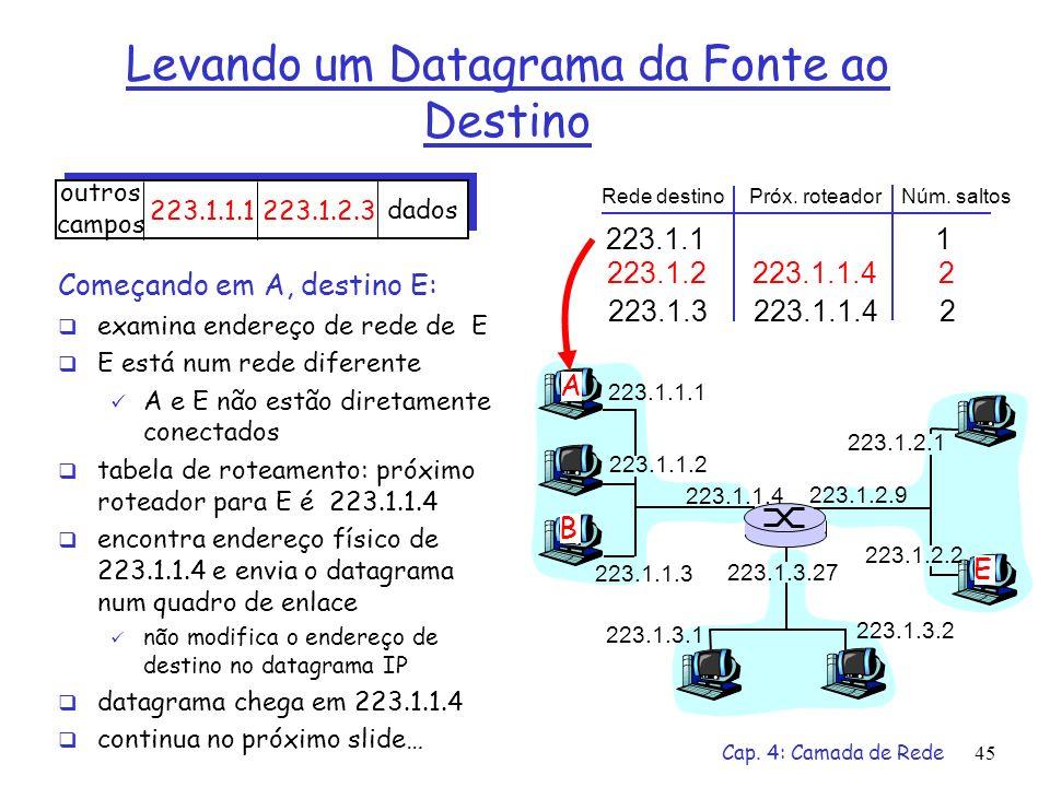 Levando um Datagrama da Fonte ao Destino