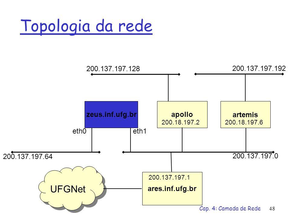 Topologia da rede UFGNet 200.137.197.128 200.137.197.192