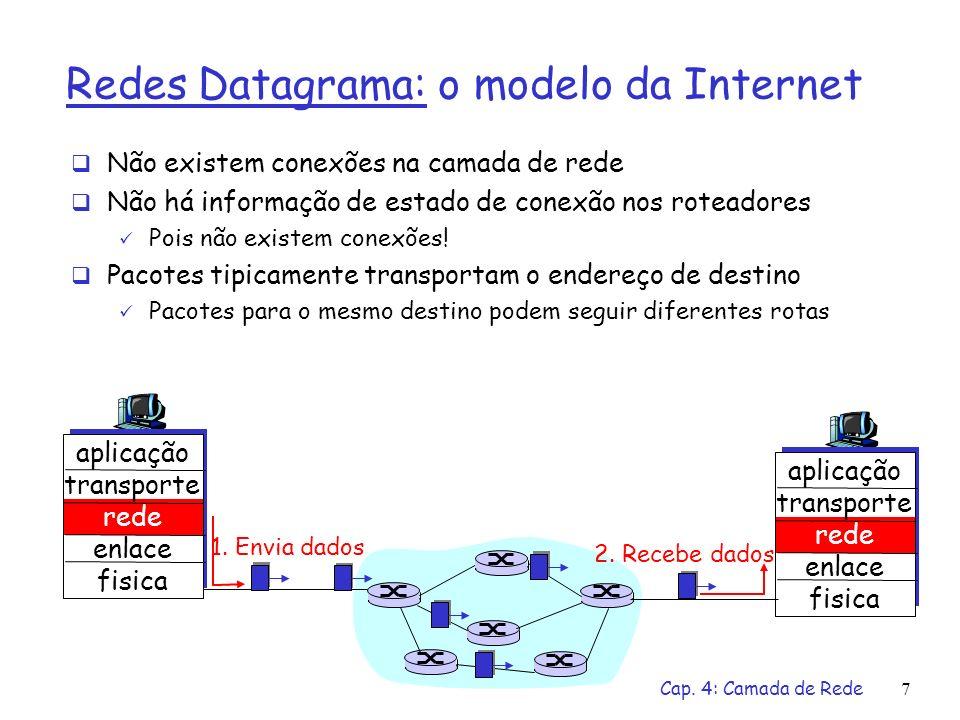 Redes Datagrama: o modelo da Internet