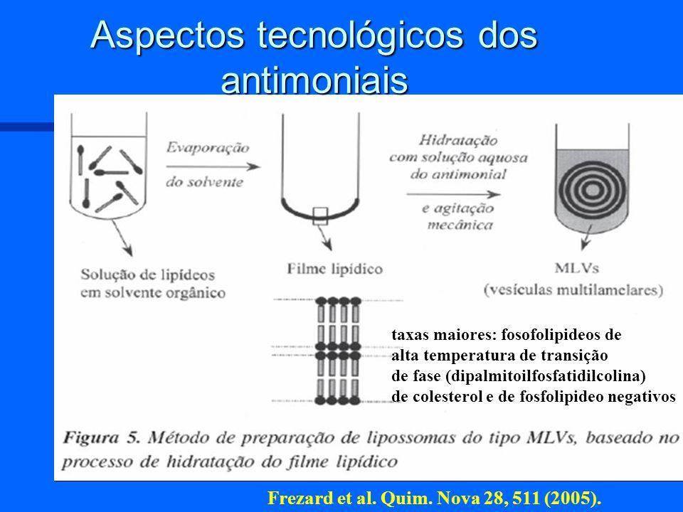 Aspectos tecnológicos dos antimoniais