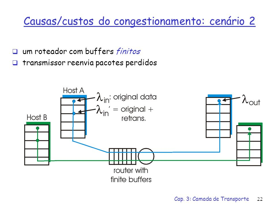 Causas/custos do congestionamento: cenário 2