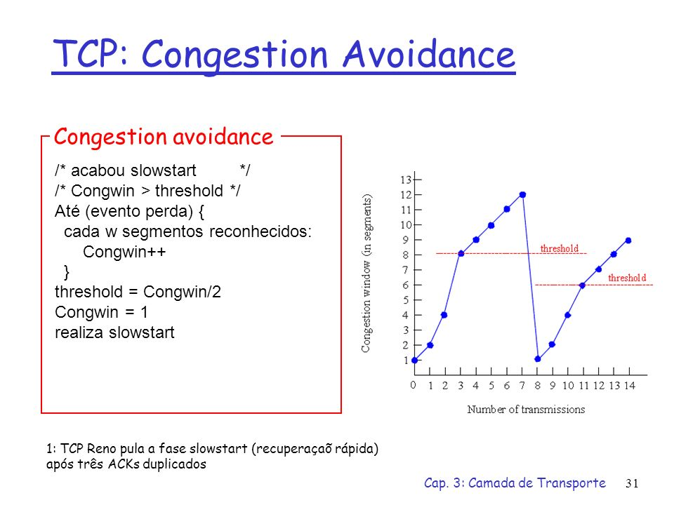 TCP: Congestion Avoidance