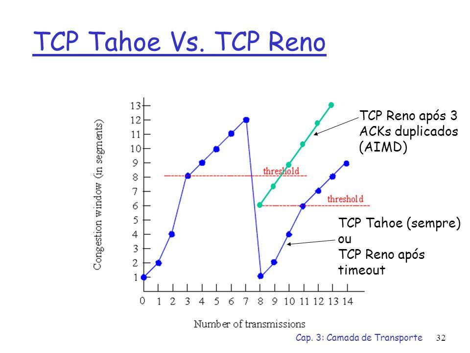 TCP Tahoe Vs. TCP Reno TCP Reno após 3 ACKs duplicados (AIMD)