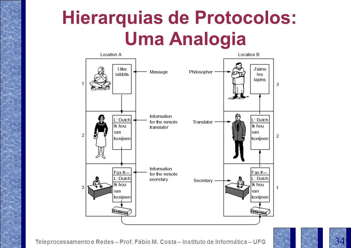 Hierarquias de Protocolos: Uma Analogia