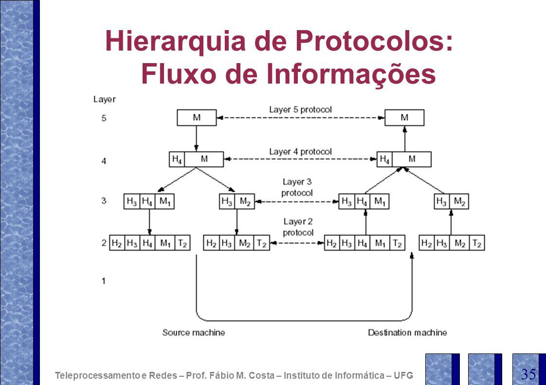 Hierarquia de Protocolos: Fluxo de Informações