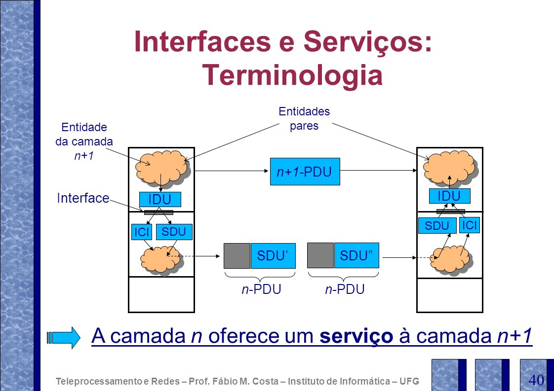 Interfaces e Serviços: Terminologia