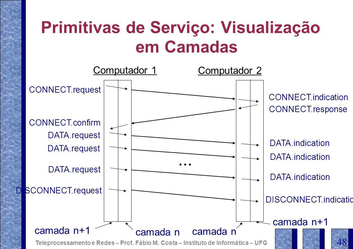 Primitivas de Serviço: Visualização em Camadas