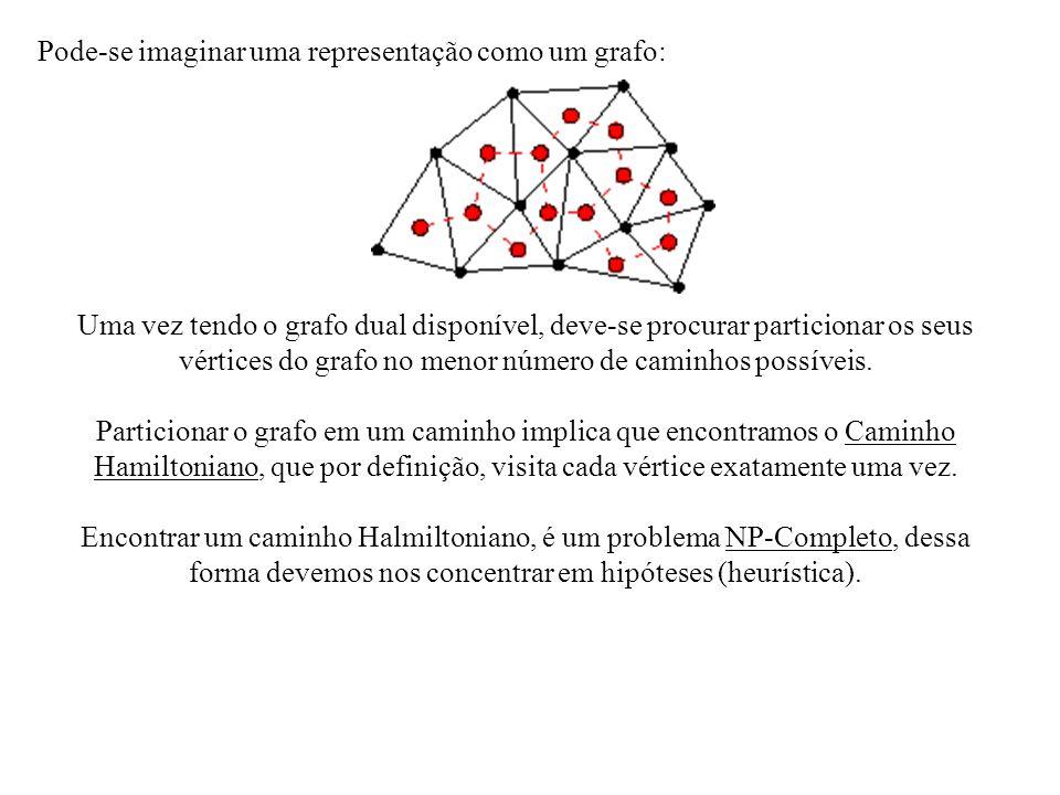 Pode-se imaginar uma representação como um grafo: