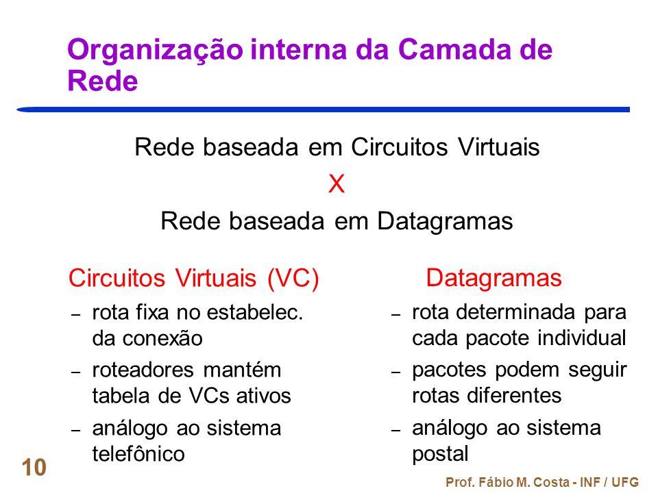 Organização interna da Camada de Rede