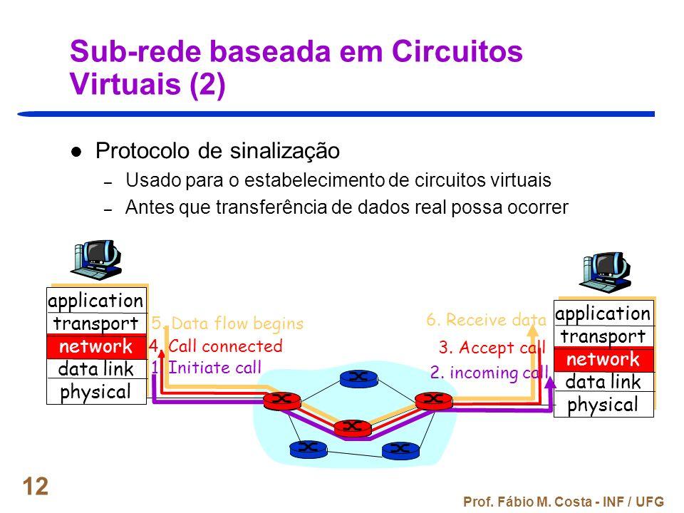 Sub-rede baseada em Circuitos Virtuais (2)