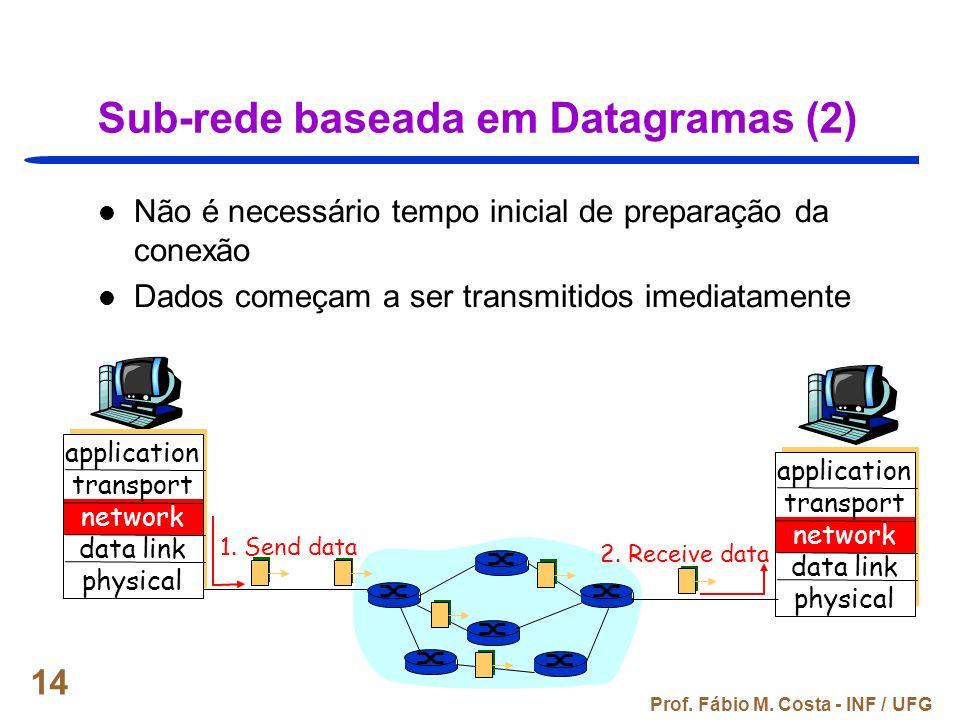 Sub-rede baseada em Datagramas (2)