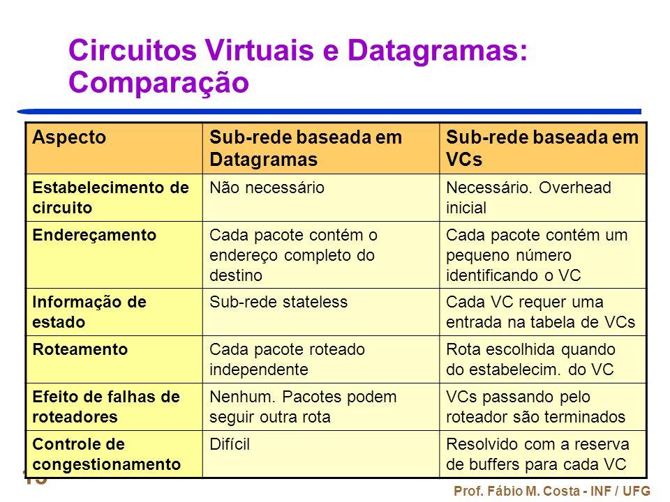 Circuitos Virtuais e Datagramas: Comparação