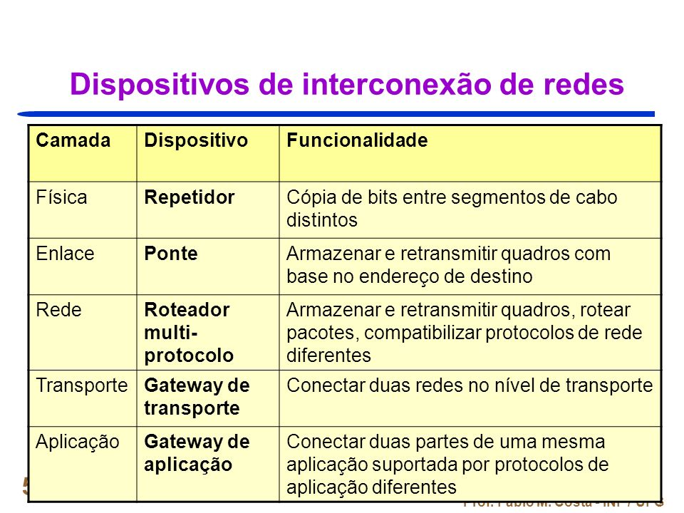 Dispositivos de interconexão de redes
