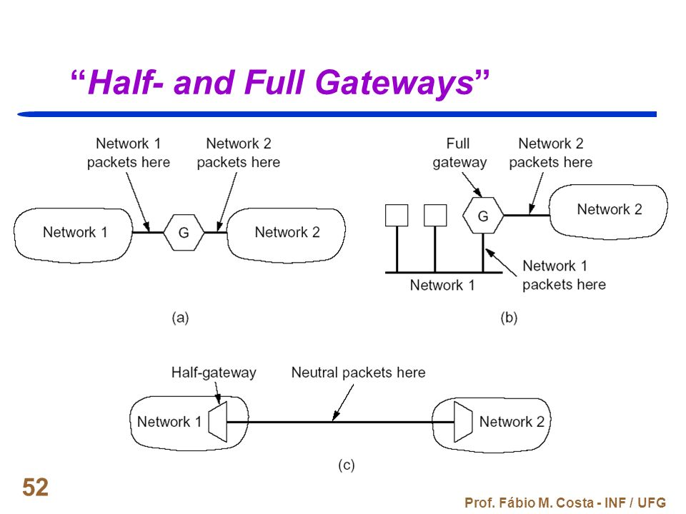 Half- and Full Gateways