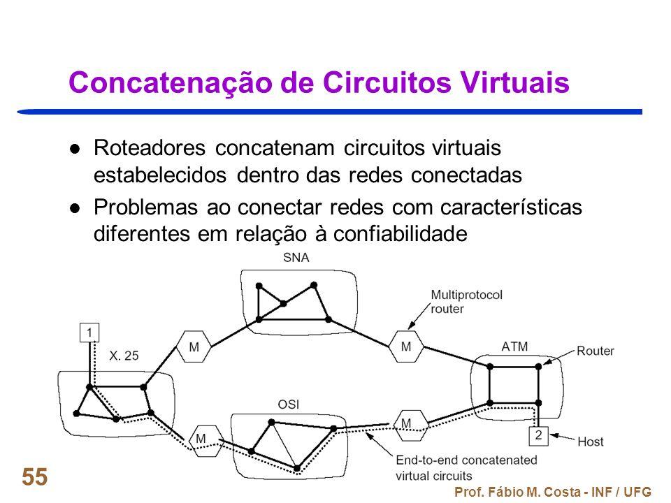 Concatenação de Circuitos Virtuais