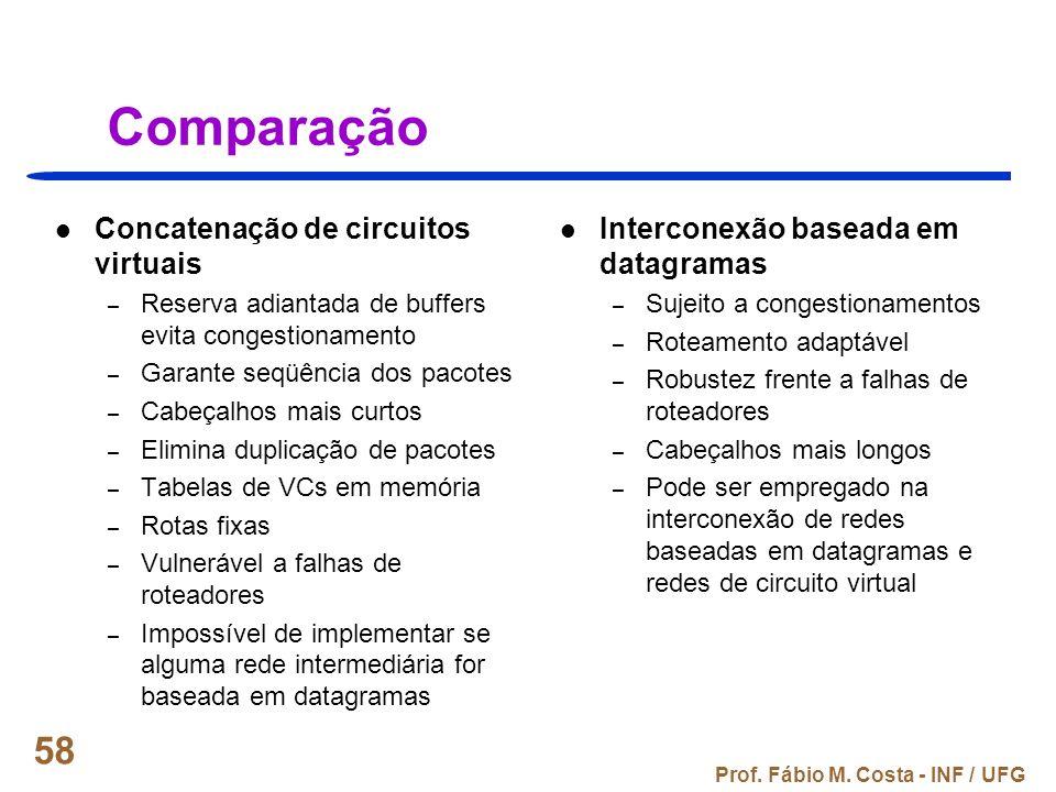 Comparação Concatenação de circuitos virtuais