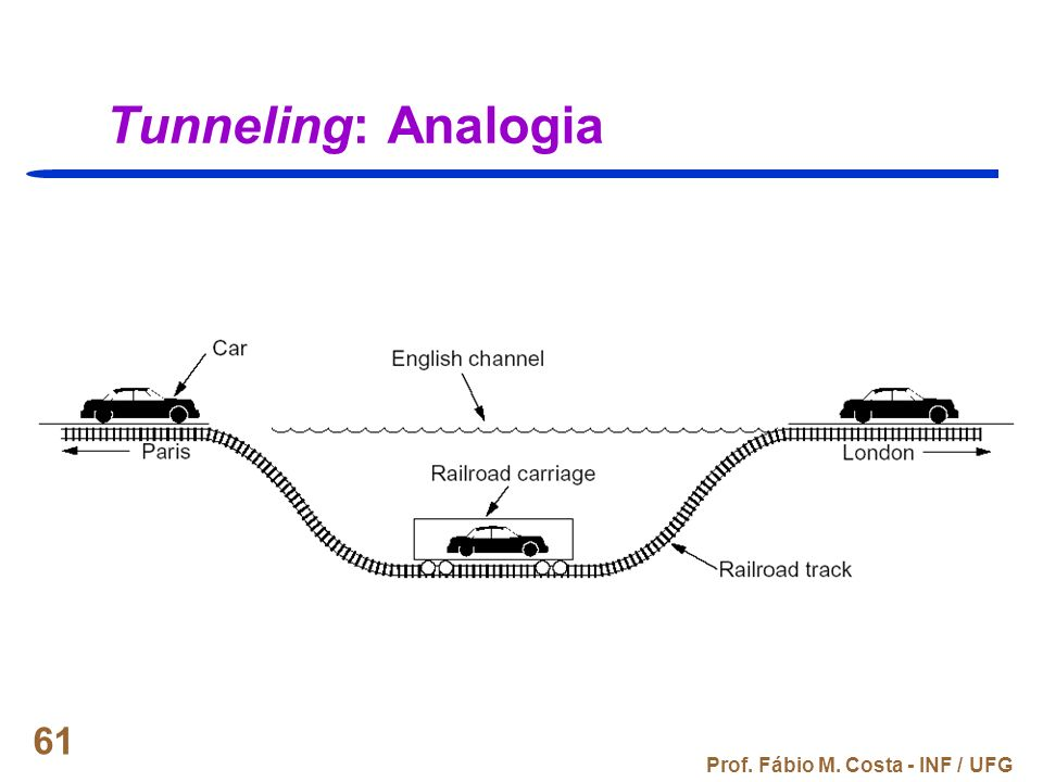 Tunneling: Analogia Prof. Fábio M. Costa - INF / UFG