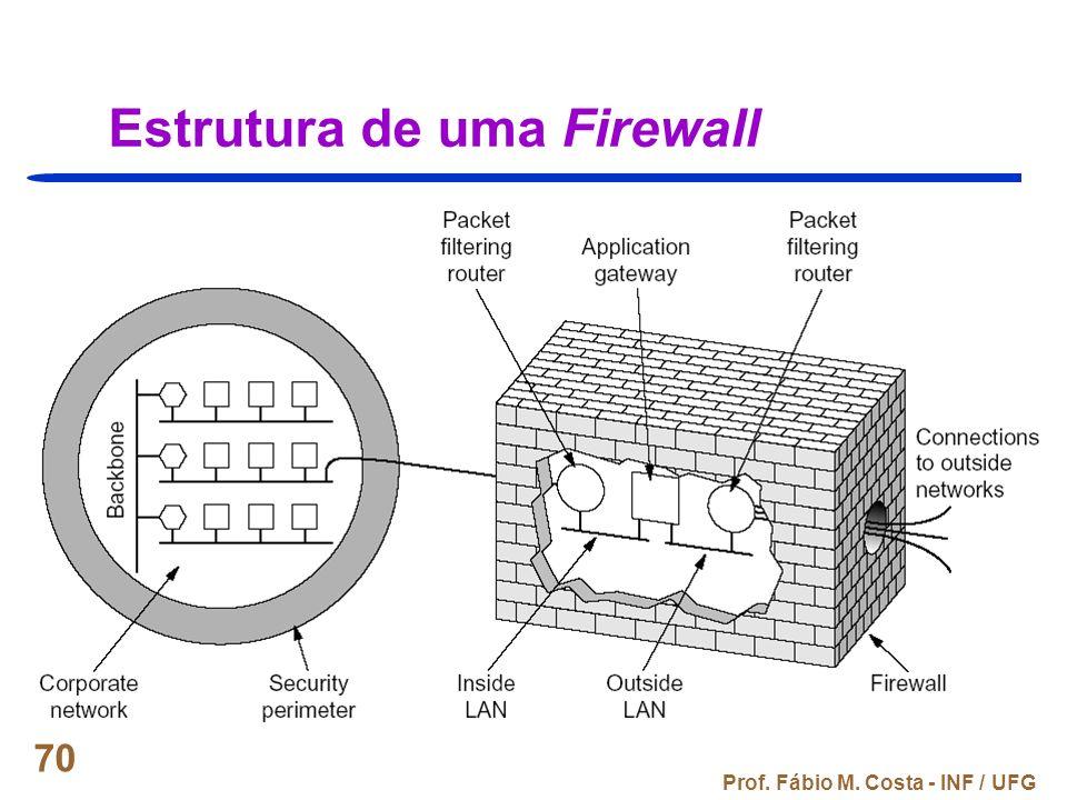 Estrutura de uma Firewall