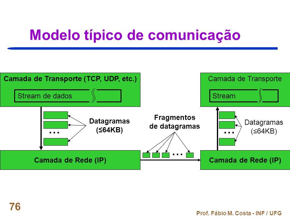 Modelo típico de comunicação