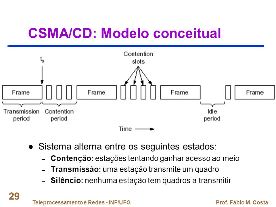 CSMA/CD: Modelo conceitual