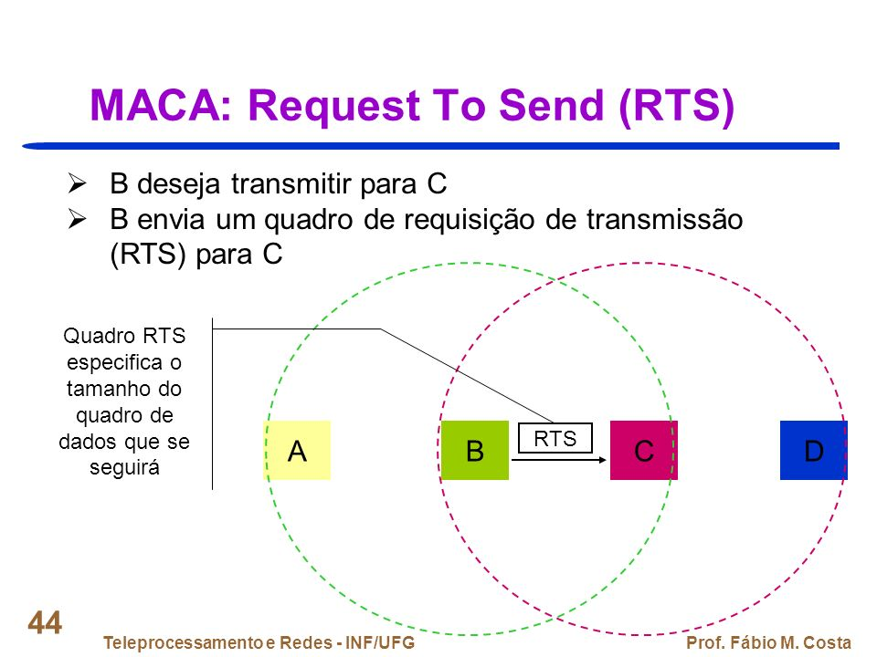 MACA: Request To Send (RTS)