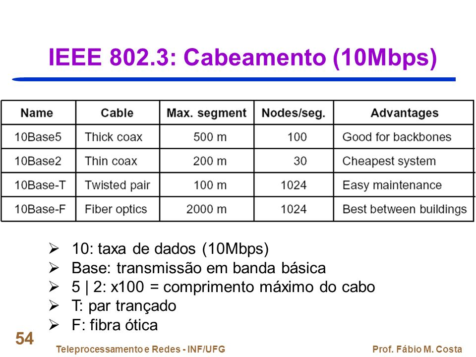IEEE 802.3: Cabeamento (10Mbps)
