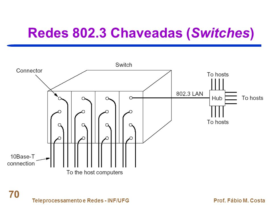 Redes 802.3 Chaveadas (Switches)