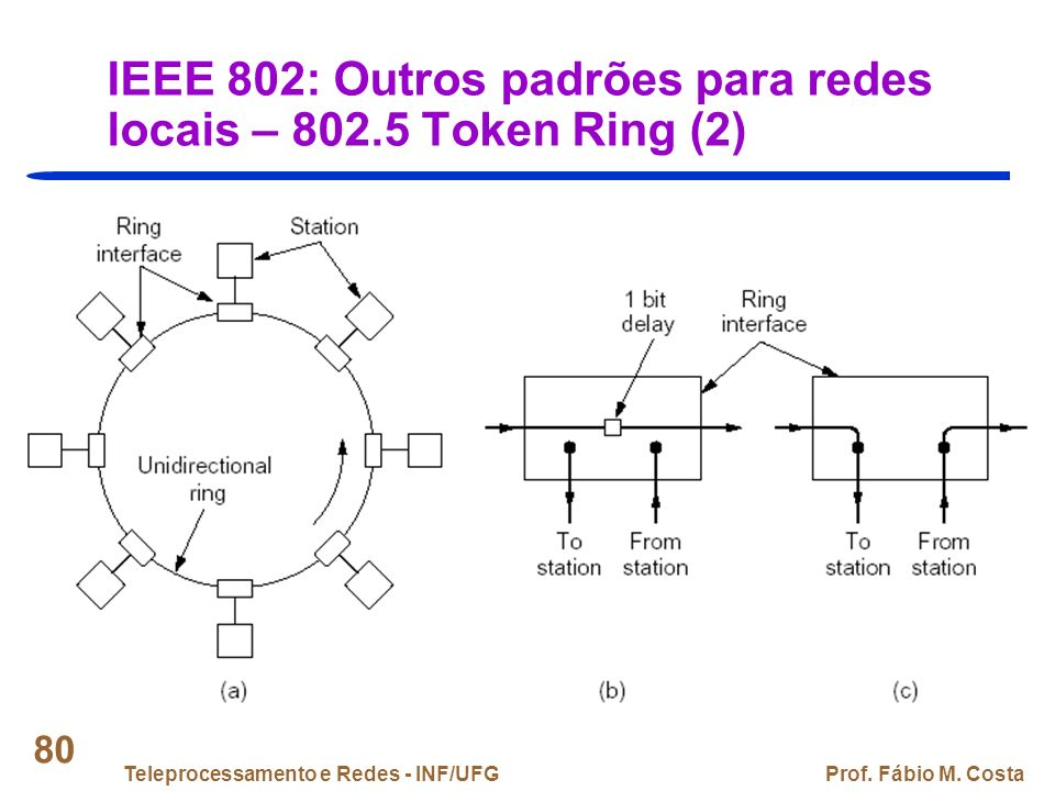 IEEE 802: Outros padrões para redes locais – 802.5 Token Ring (2)