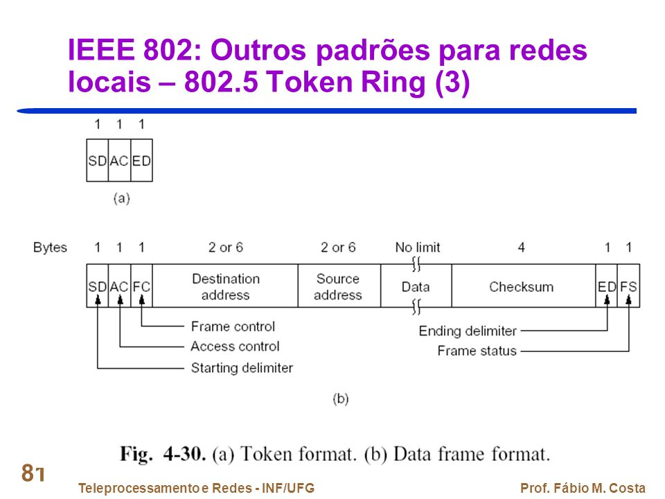 IEEE 802: Outros padrões para redes locais – 802.5 Token Ring (3)
