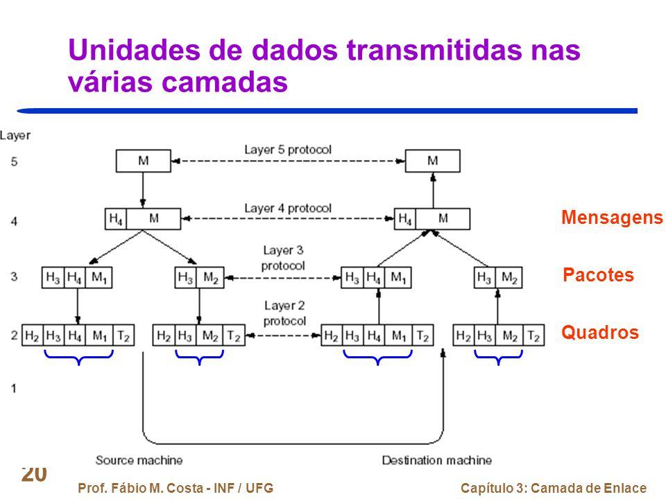 Unidades de dados transmitidas nas várias camadas