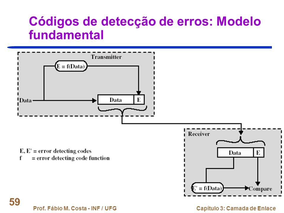 Códigos de detecção de erros: Modelo fundamental