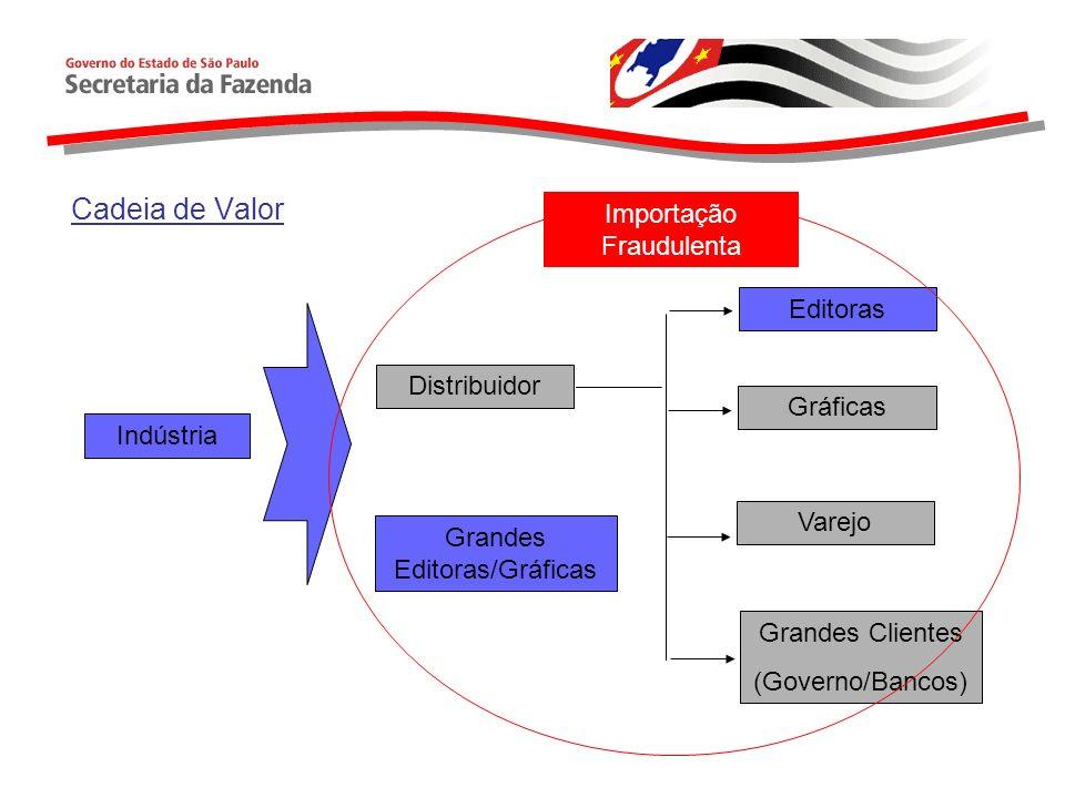 Cadeia de Valor Importação Fraudulenta Editoras Distribuidor Gráficas