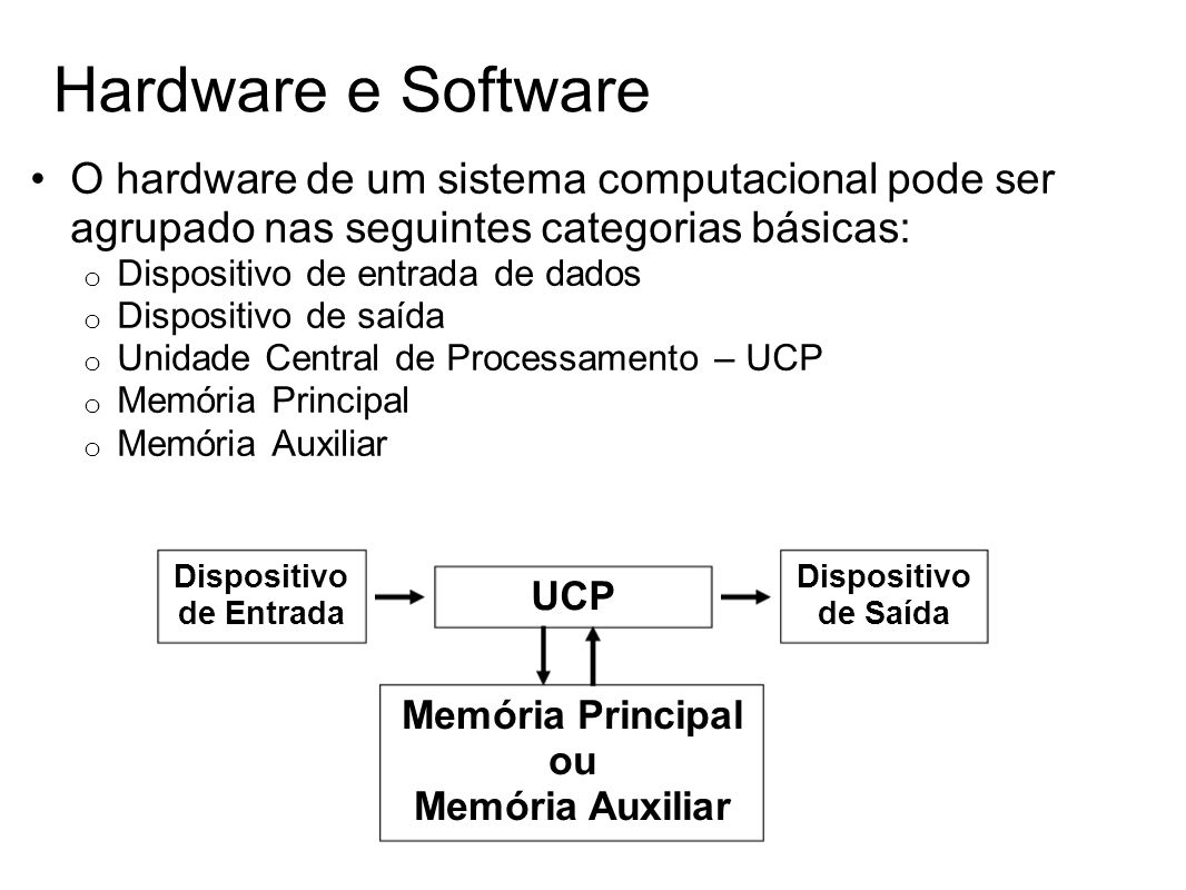 Hardware e Software O hardware de um sistema computacional pode ser agrupado nas seguintes categorias básicas: