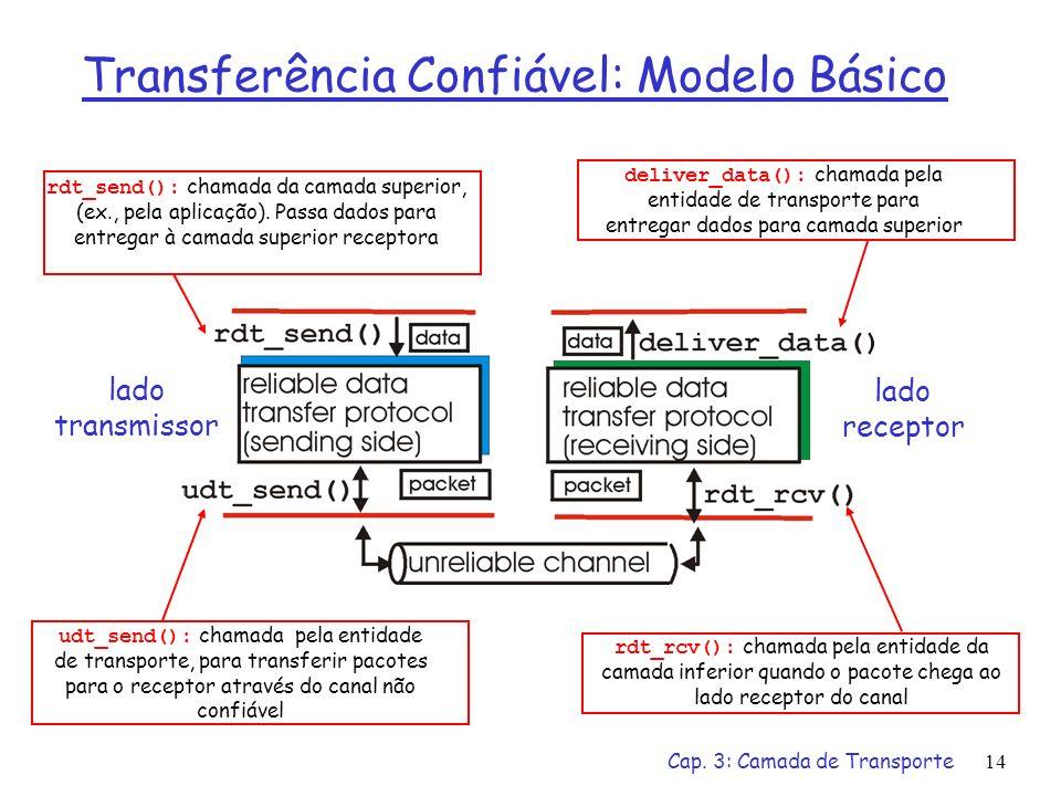 Transferência Confiável: Modelo Básico