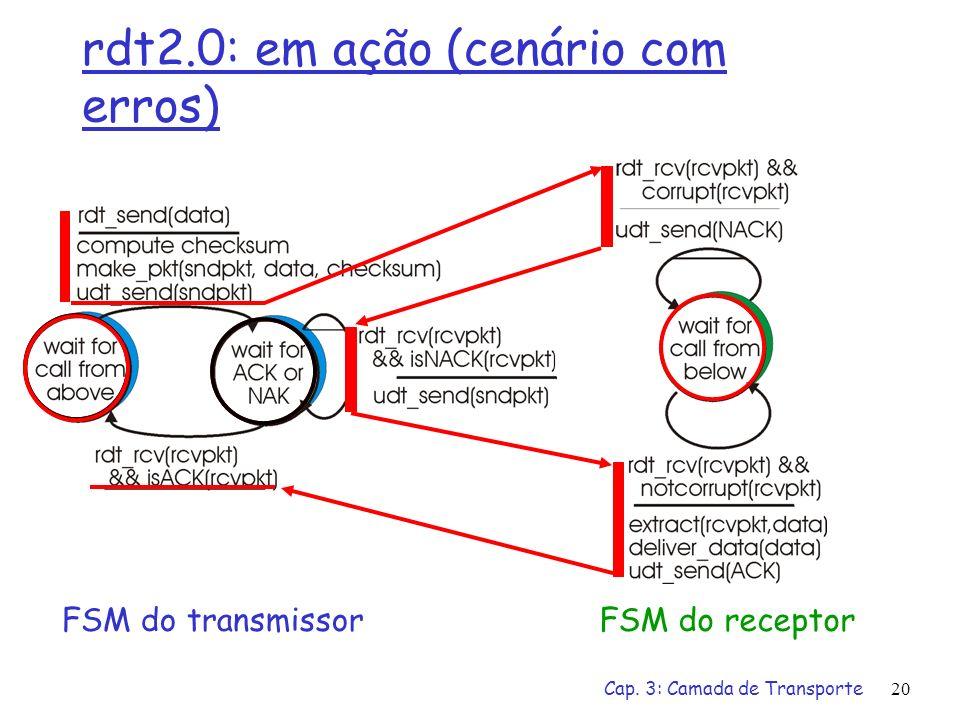 rdt2.0: em ação (cenário com erros)