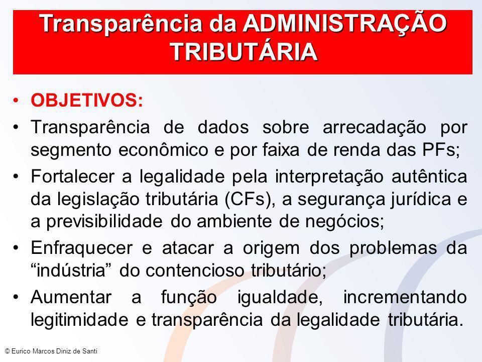 Transparência da ADMINISTRAÇÃO TRIBUTÁRIA