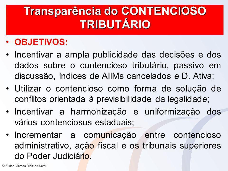 Transparência do CONTENCIOSO TRIBUTÁRIO